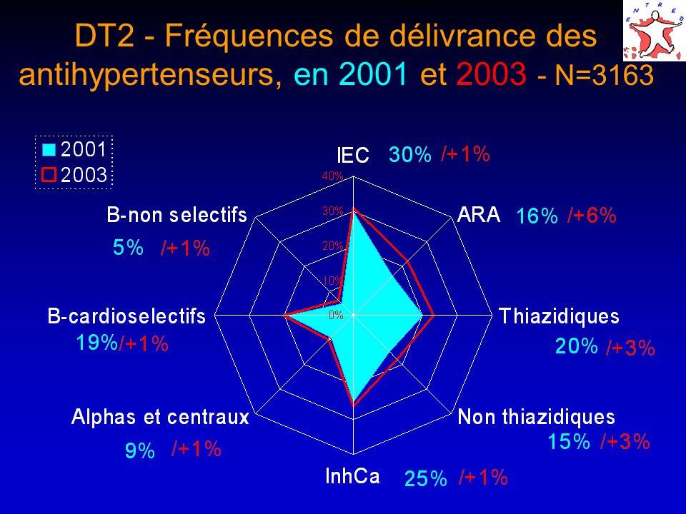DT2 - Fréquences de délivrance des