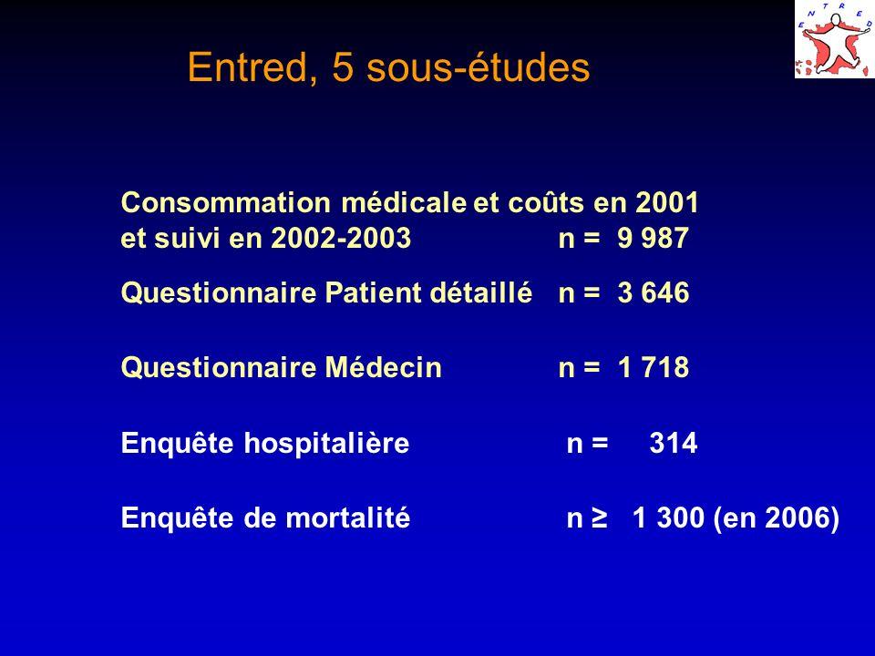Entred, 5 sous-études Consommation médicale et coûts en 2001