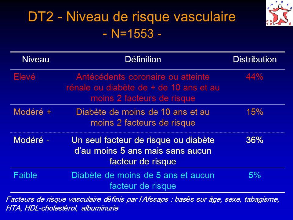 DT2 - Niveau de risque vasculaire - N=1553 -