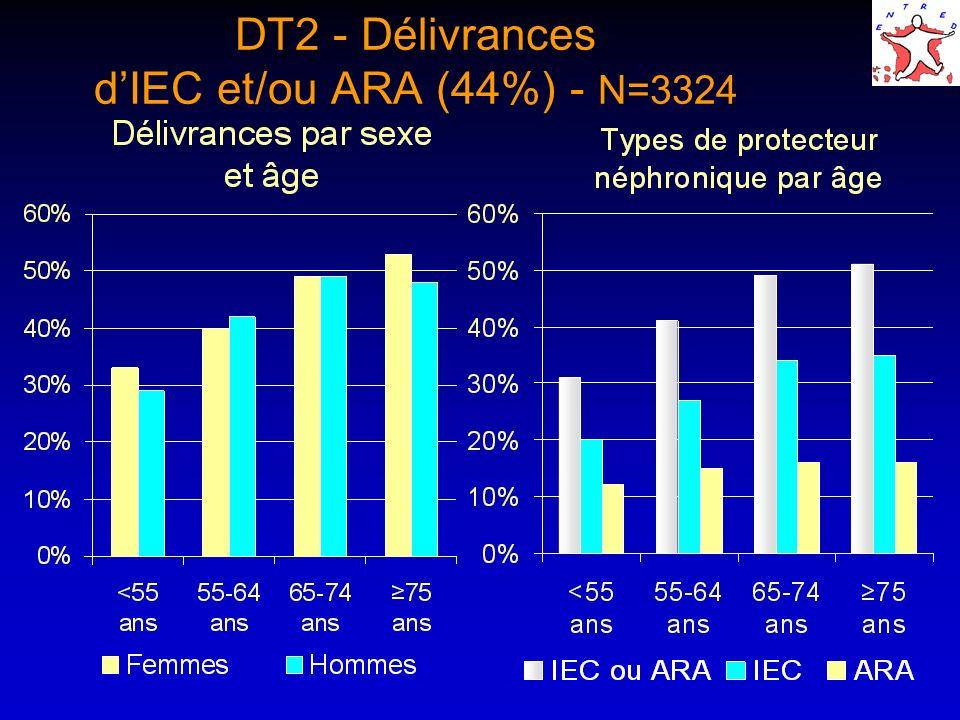 DT2 - Délivrances d'IEC et/ou ARA (44%) - N=3324