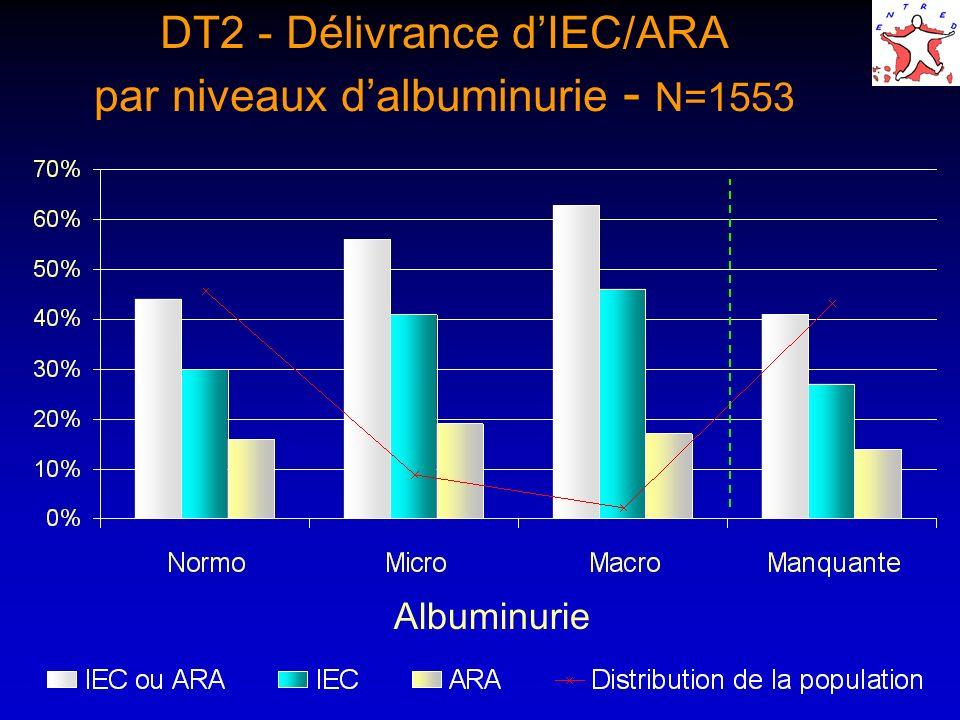 DT2 - Délivrance d'IEC/ARA par niveaux d'albuminurie - N=1553