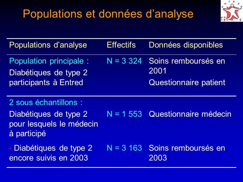 Populations et données d'analyse