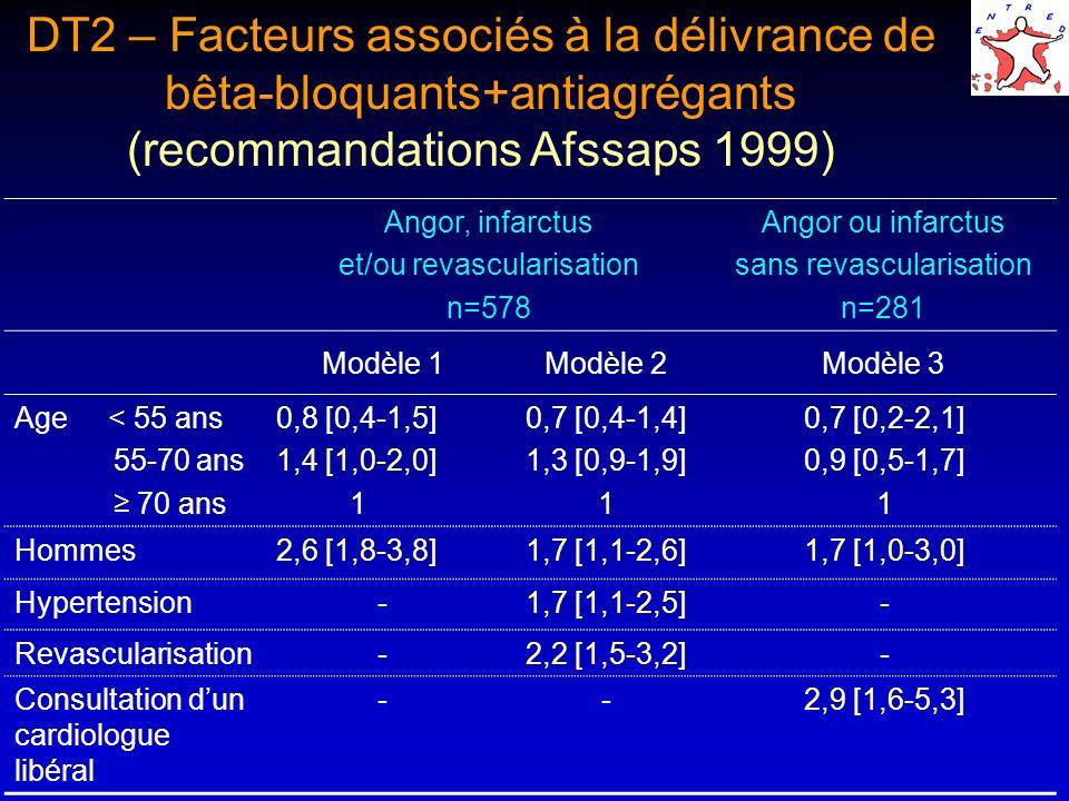 (recommandations Afssaps 1999)