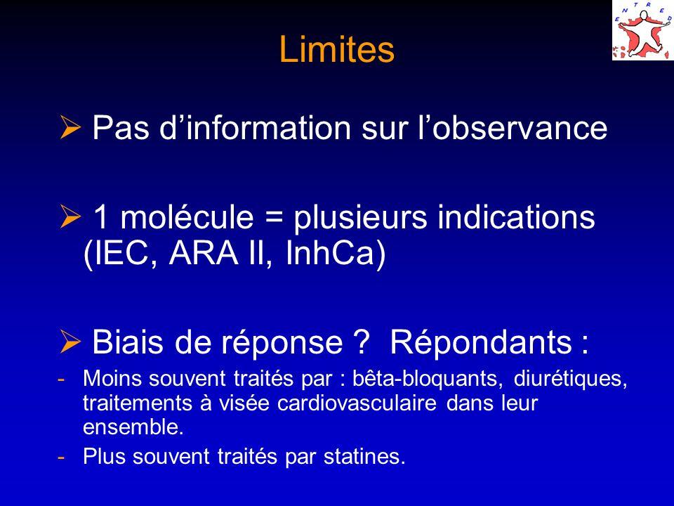 Limites Pas d'information sur l'observance