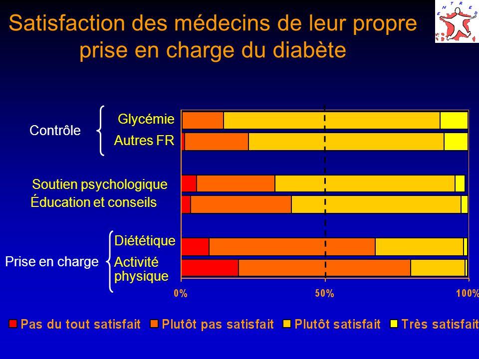 Satisfaction des médecins de leur propre prise en charge du diabète