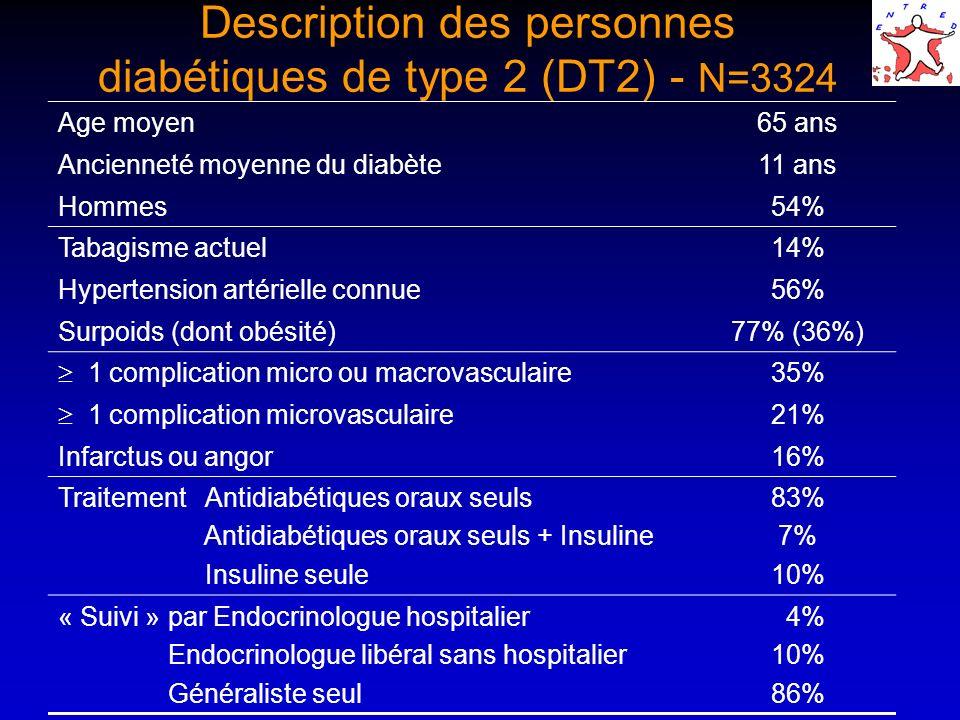 Description des personnes diabétiques de type 2 (DT2) - N=3324