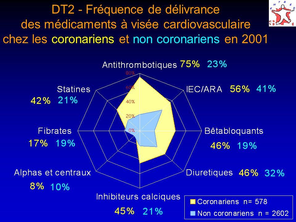 DT2 - Fréquence de délivrance des médicaments à visée cardiovasculaire