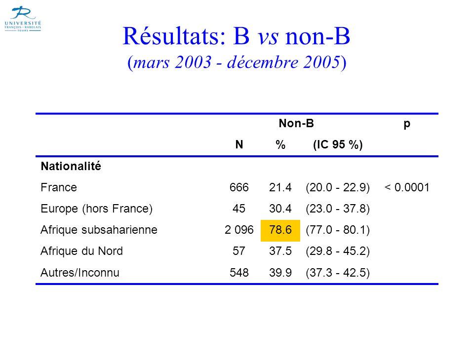 Résultats: B vs non-B (mars 2003 - décembre 2005)