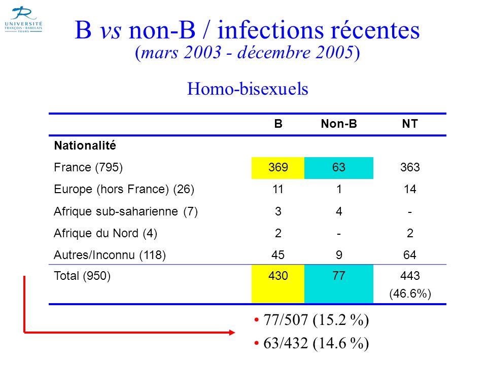 B vs non-B / infections récentes (mars 2003 - décembre 2005) Homo-bisexuels