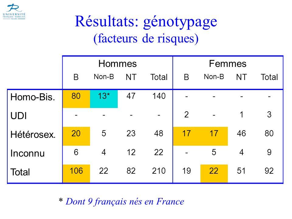 Résultats: génotypage (facteurs de risques)