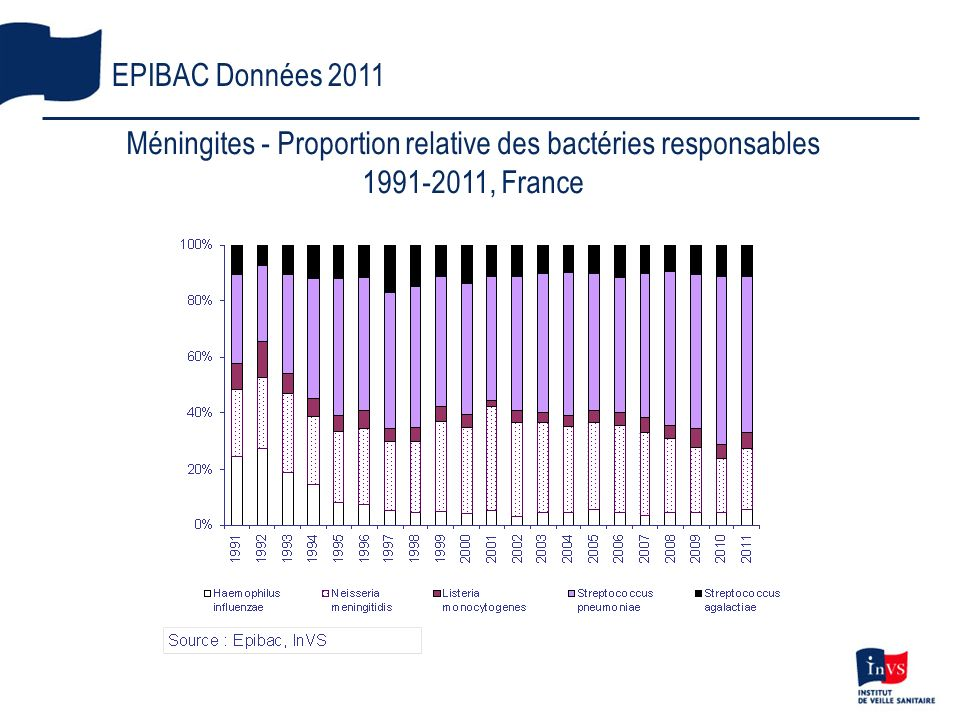 Méningites - Proportion relative des bactéries responsables
