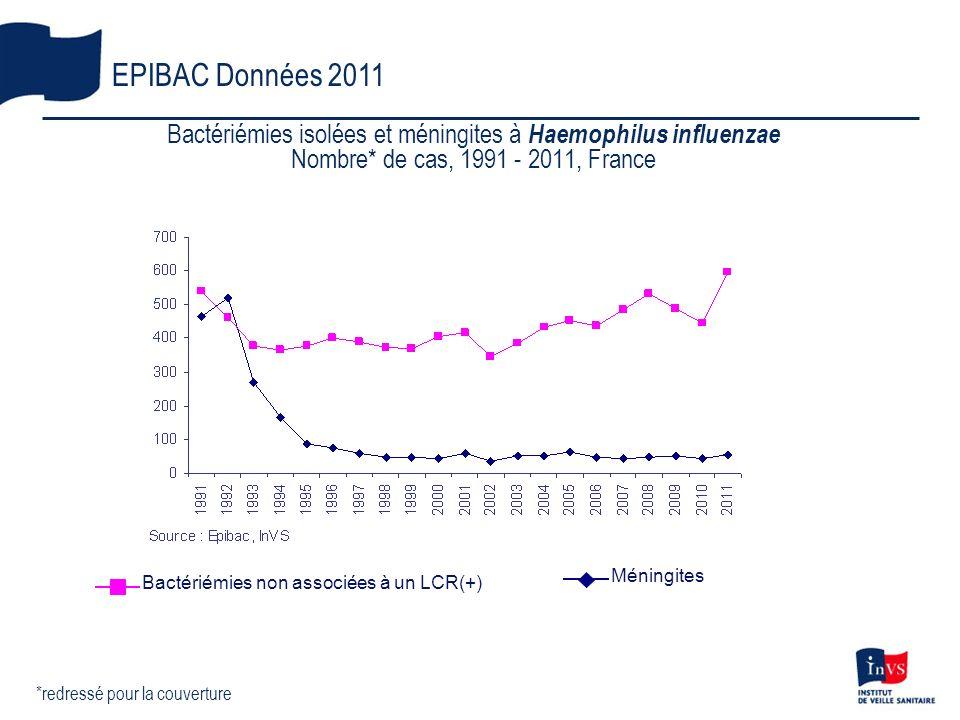 Bactériémies isolées et méningites à Haemophilus influenzae
