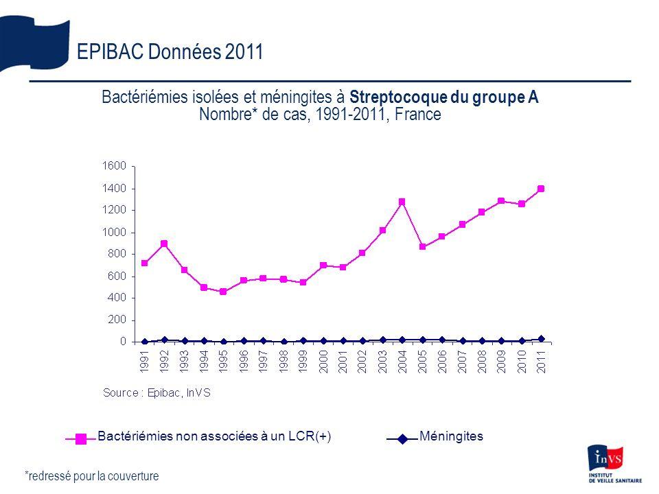 Bactériémies isolées et méningites à Streptocoque du groupe A