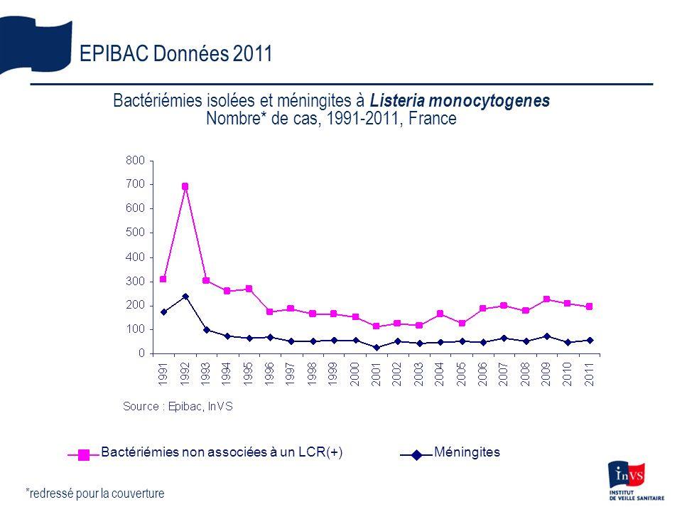 Bactériémies isolées et méningites à Listeria monocytogenes