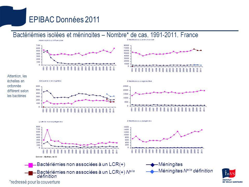 EPIBAC Données 2011 Bactériémies isolées et méningites – Nombre* de cas, 1991-2011, France.