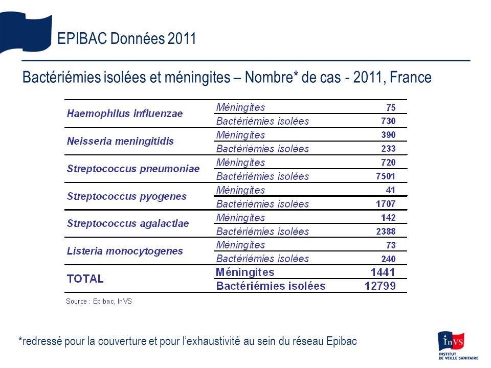 Bactériémies isolées et méningites – Nombre* de cas - 2011, France