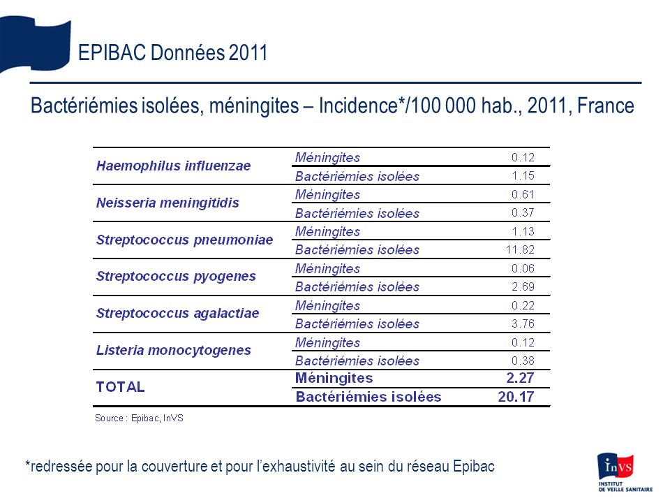 EPIBAC Données 2011 Bactériémies isolées, méningites – Incidence*/100 000 hab., 2011, France.
