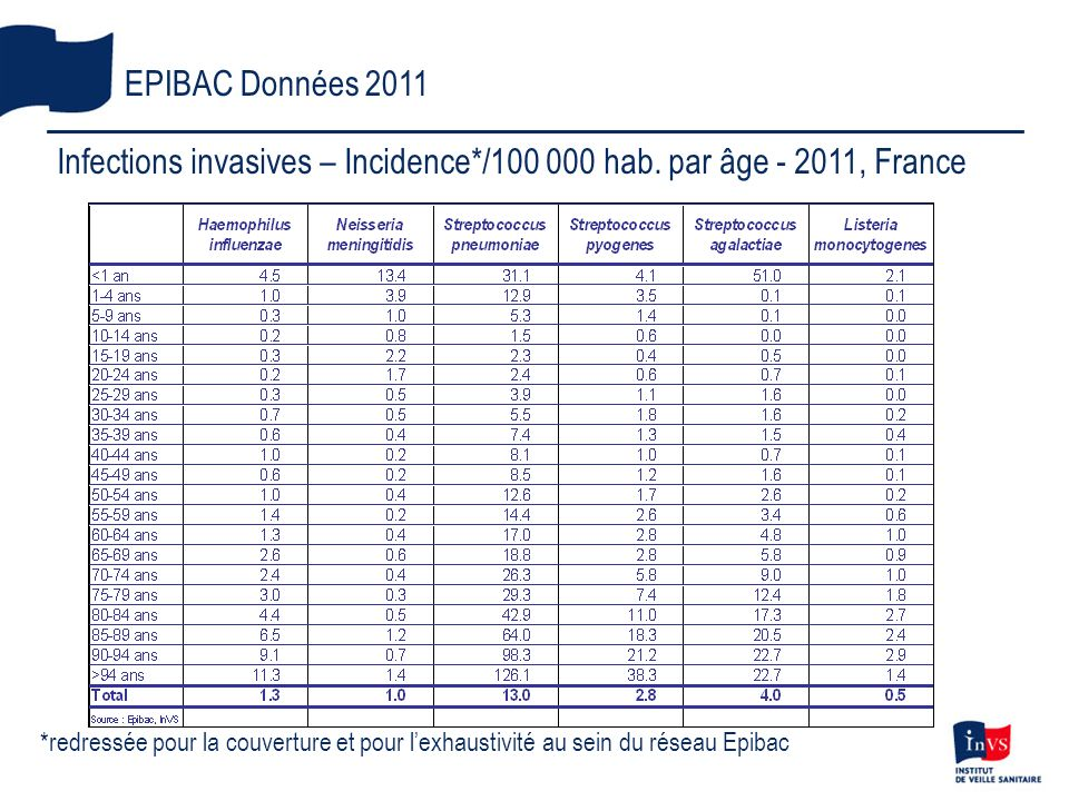 Infections invasives – Incidence*/ hab. par âge , France