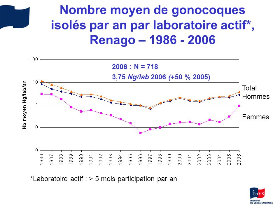 Nombre moyen de gonocoques isolés par an par laboratoire actif