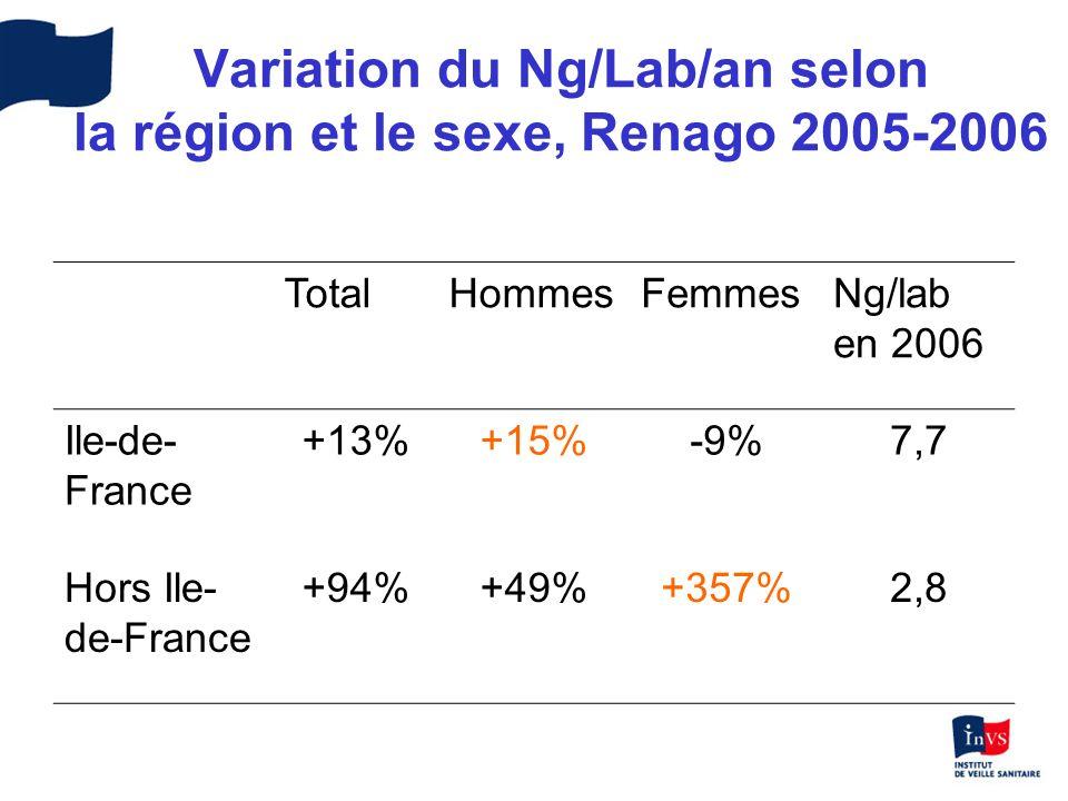 Variation du Ng/Lab/an selon la région et le sexe, Renago 2005-2006