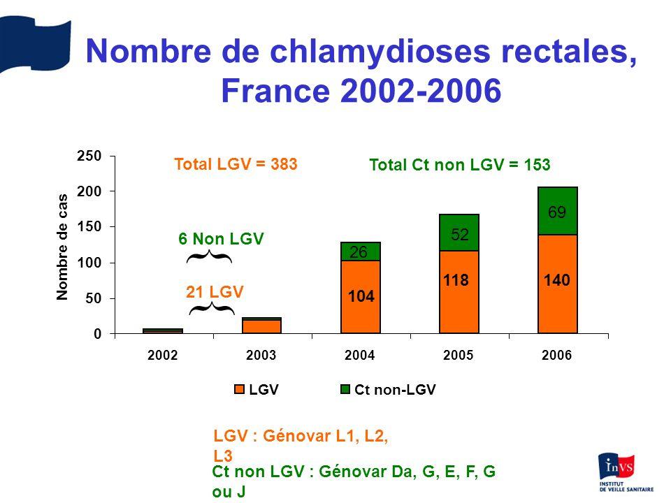 Nombre de chlamydioses rectales, France 2002-2006