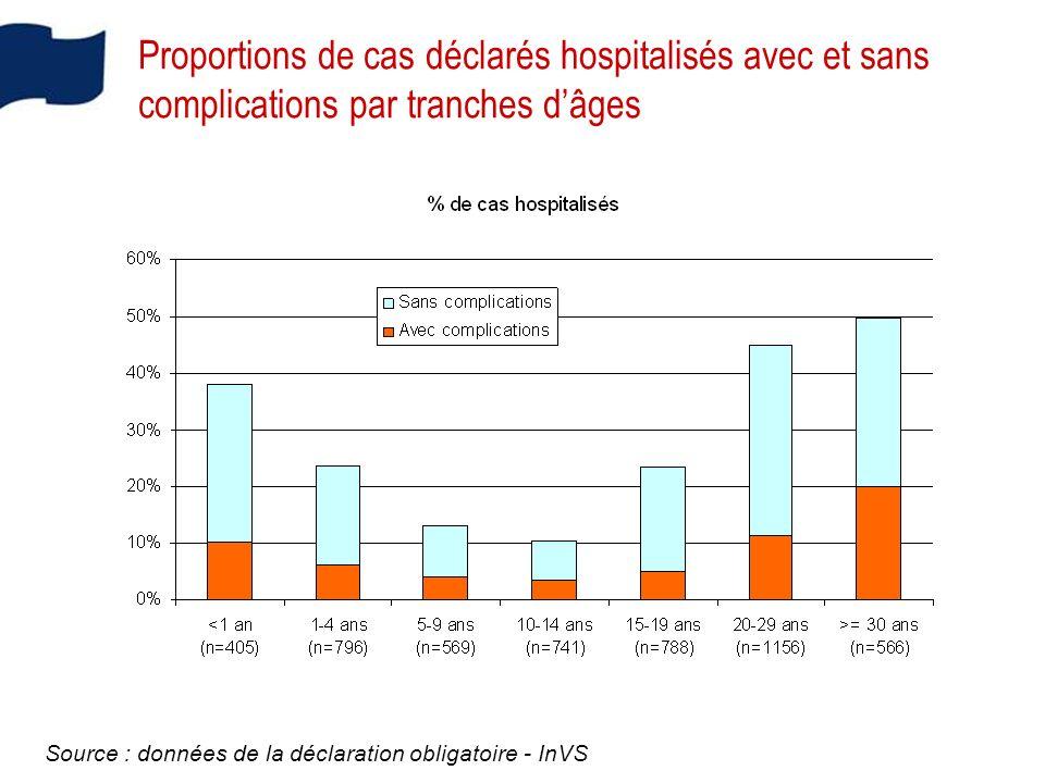 Proportions de cas déclarés hospitalisés avec et sans complications par tranches d'âges
