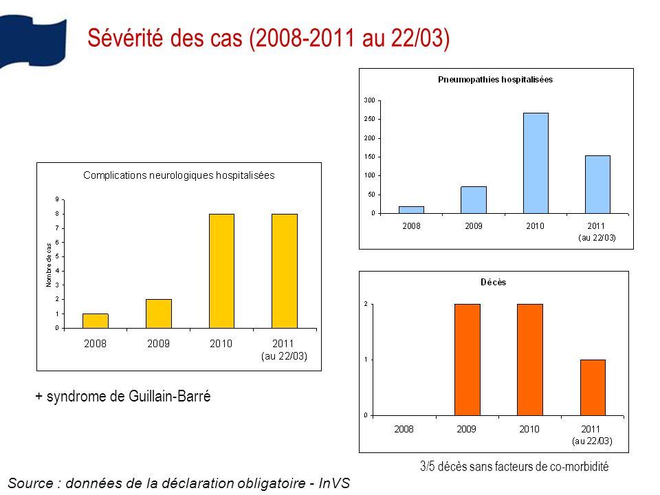 Sévérité des cas (2008-2011 au 22/03)