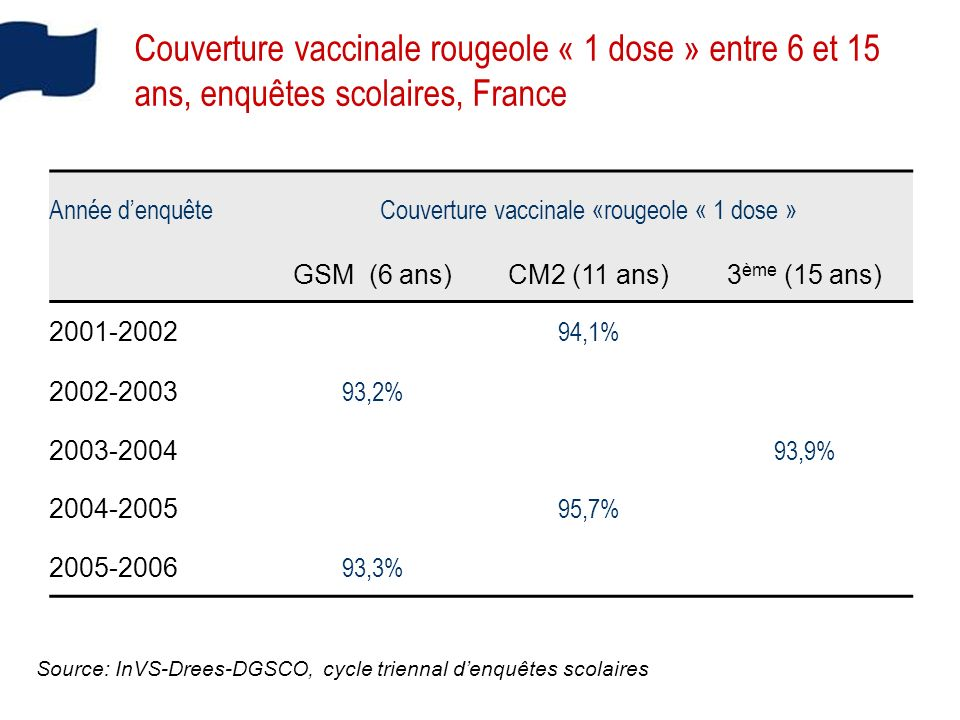 Couverture vaccinale «rougeole « 1 dose »