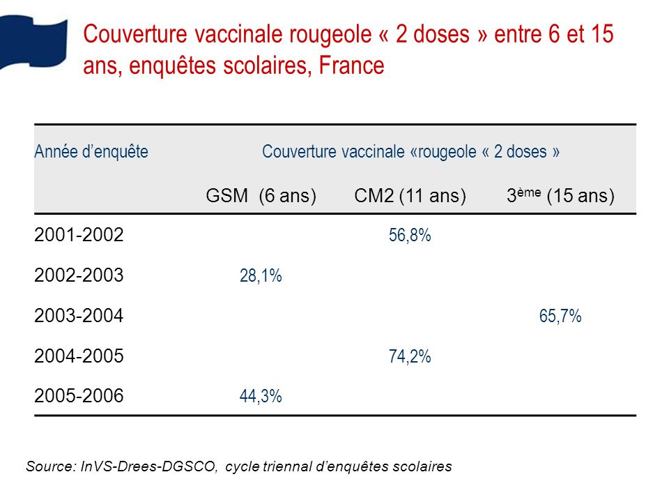 Couverture vaccinale «rougeole « 2 doses »