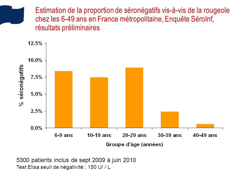 Estimation de la proportion de séronégatifs vis-à-vis de la rougeole chez les 6-49 ans en France métropolitaine, Enquête SéroInf, résultats préliminaires