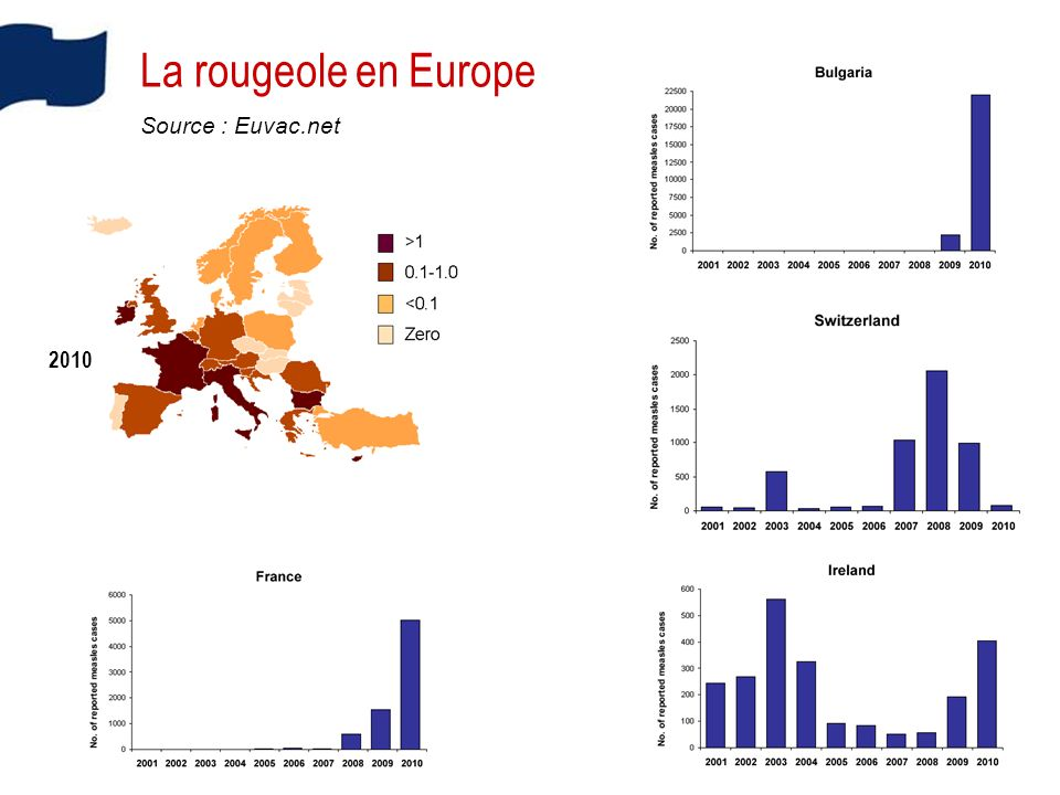 La rougeole en Europe Source : Euvac.net 2010