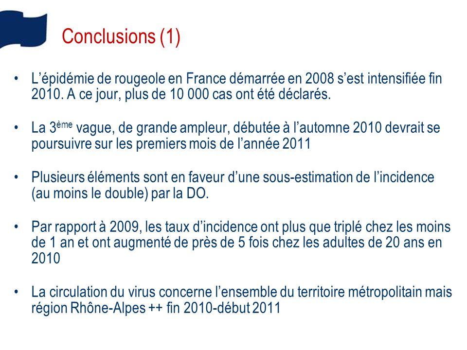Conclusions (1) L'épidémie de rougeole en France démarrée en 2008 s'est intensifiée fin 2010. A ce jour, plus de 10 000 cas ont été déclarés.