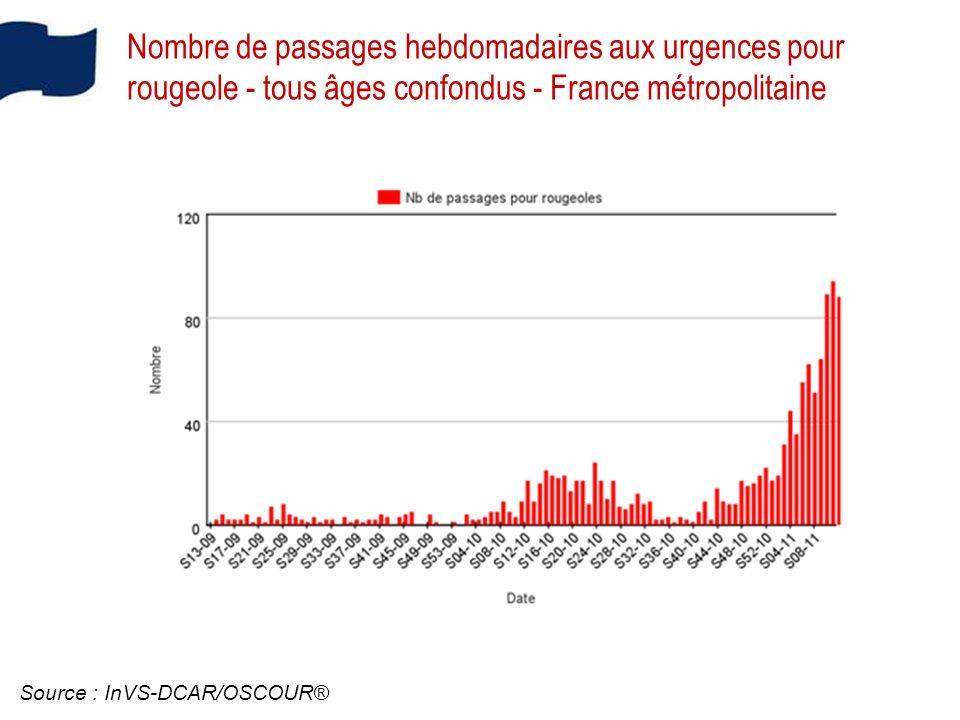 Nombre de passages hebdomadaires aux urgences pour rougeole - tous âges confondus - France métropolitaine