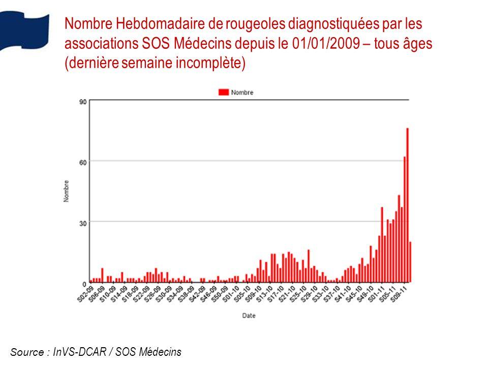 Nombre Hebdomadaire de rougeoles diagnostiquées par les associations SOS Médecins depuis le 01/01/2009 – tous âges (dernière semaine incomplète)
