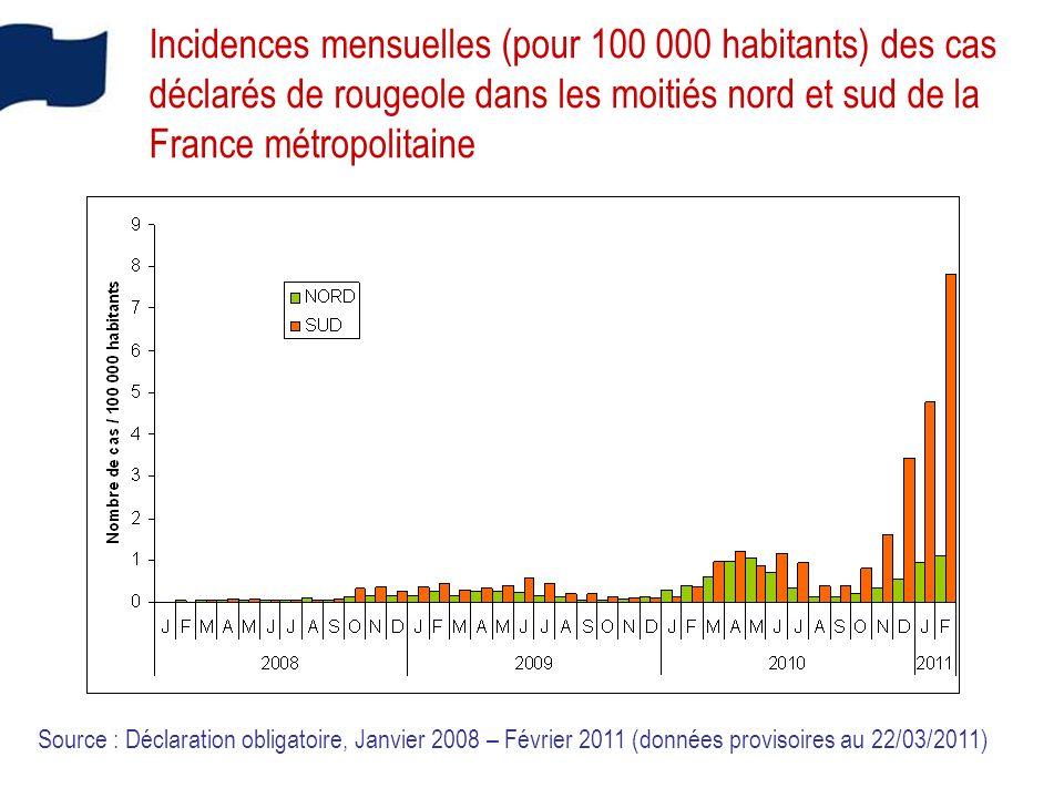Incidences mensuelles (pour 100 000 habitants) des cas déclarés de rougeole dans les moitiés nord et sud de la France métropolitaine