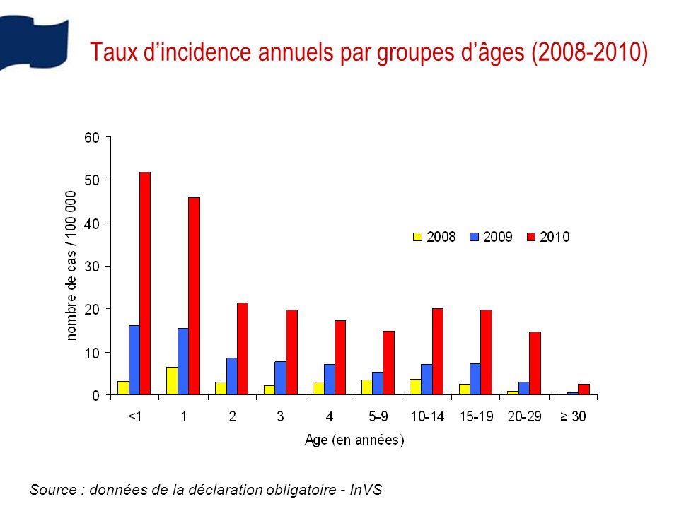 Taux d'incidence annuels par groupes d'âges (2008-2010)