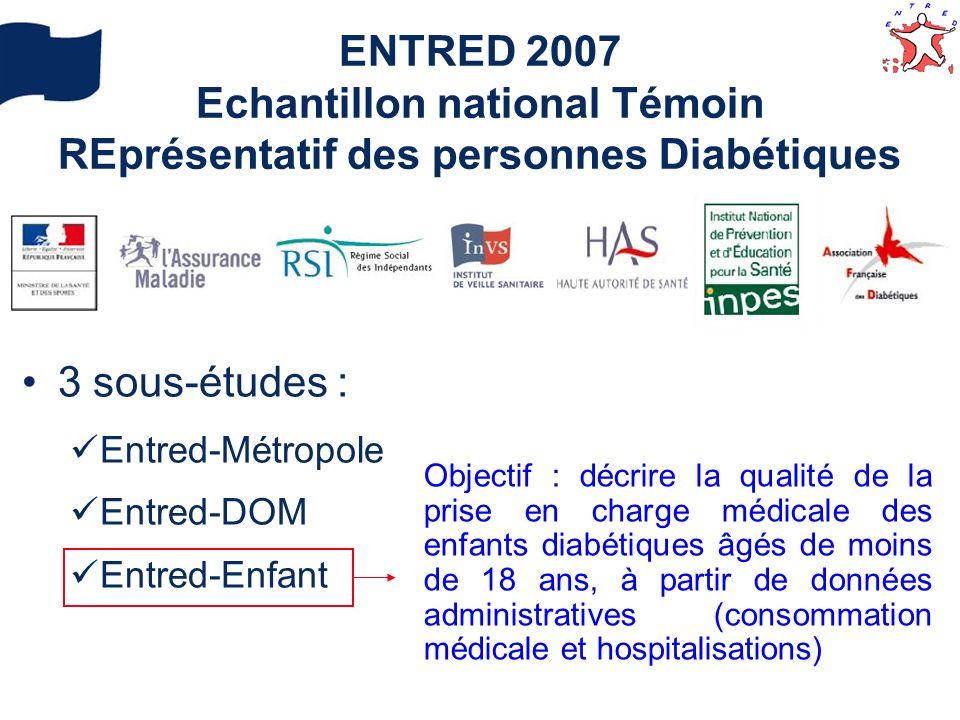 ENTRED 2007 Echantillon national Témoin REprésentatif des personnes Diabétiques