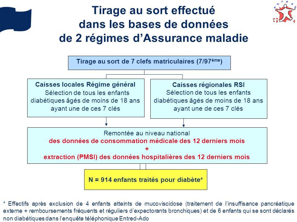 Tirage au sort effectué dans les bases de données de 2 régimes d'Assurance maladie