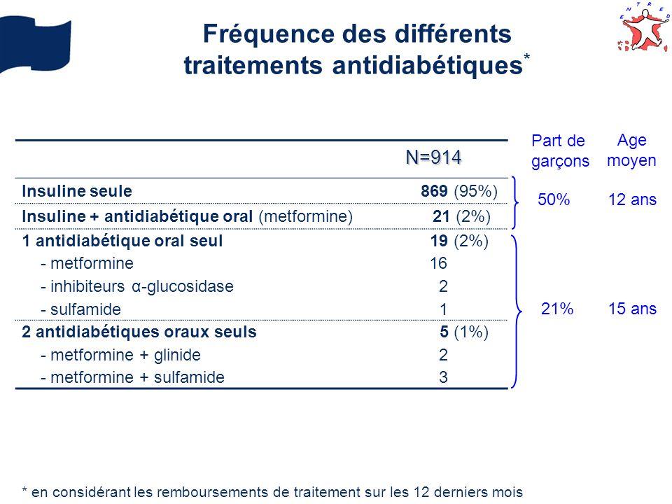 Fréquence des différents traitements antidiabétiques*