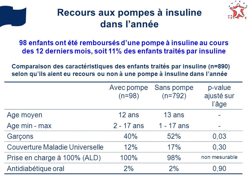 Recours aux pompes à insuline