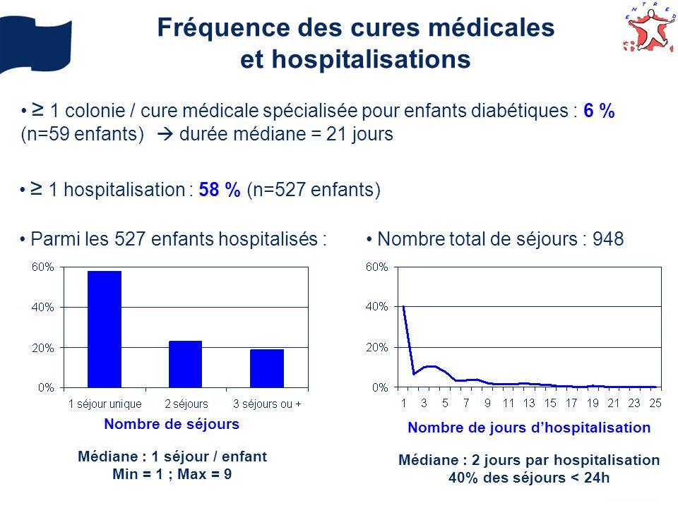 Fréquence des cures médicales et hospitalisations