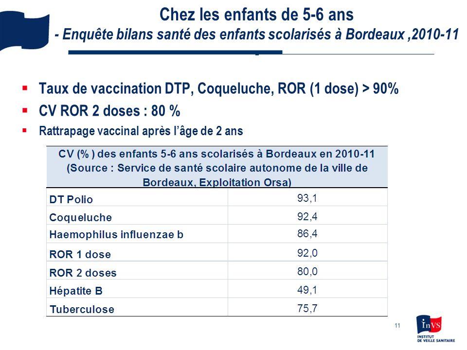 Chez les enfants de 5-6 ans - Enquête bilans santé des enfants scolarisés à Bordeaux ,2010-11 -