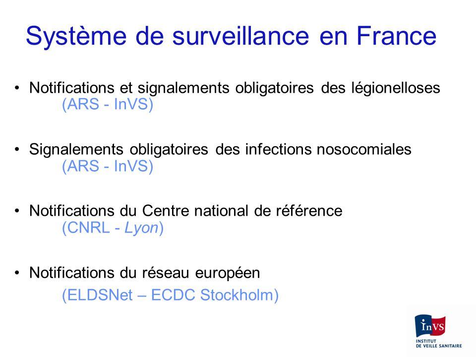 Système de surveillance en France
