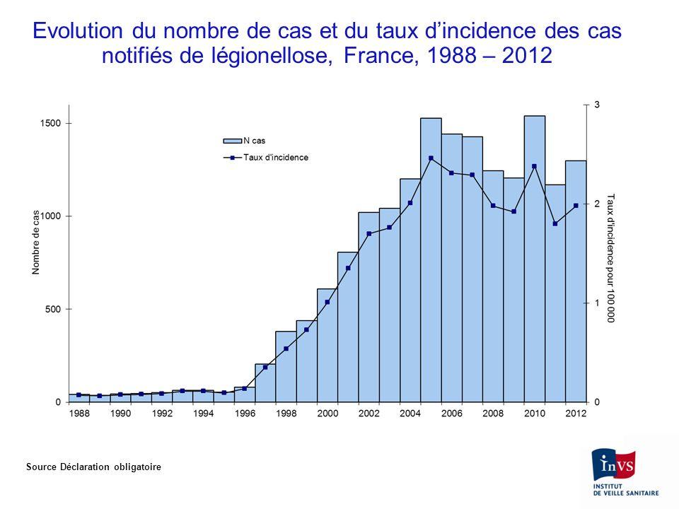 Evolution du nombre de cas et du taux d'incidence des cas notifiés de légionellose, France, 1988 – 2012