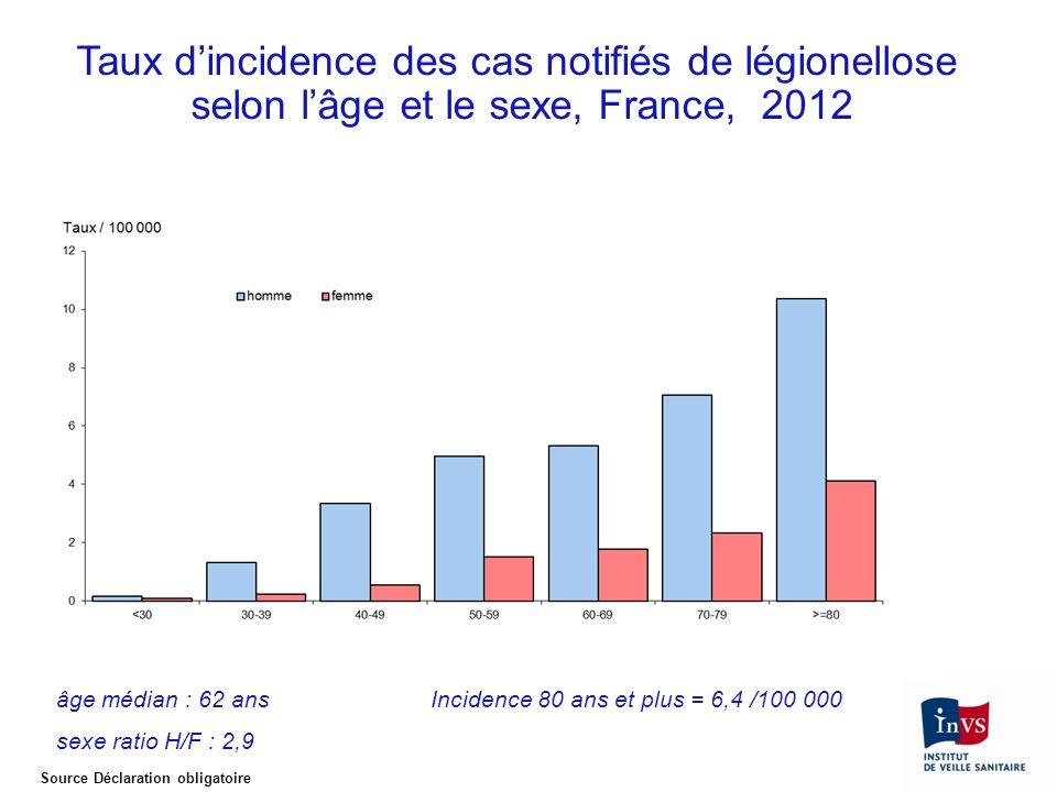 Taux d'incidence des cas notifiés de légionellose