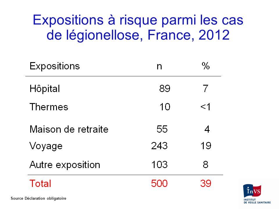 Expositions à risque parmi les cas de légionellose, France, 2012