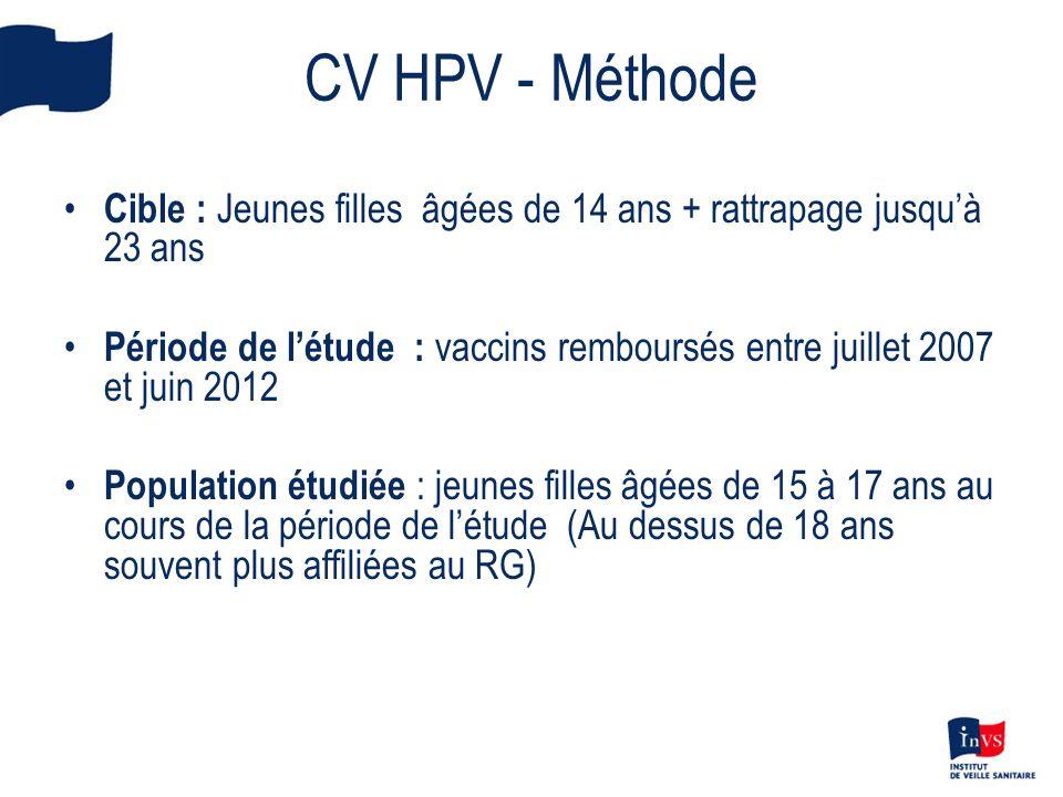 CV HPV - Méthode Cible : Jeunes filles âgées de 14 ans + rattrapage jusqu'à 23 ans.