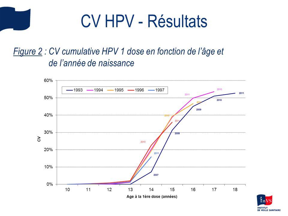 CV HPV - Résultats Figure 2 : CV cumulative HPV 1 dose en fonction de l'âge et de l'année de naissance.