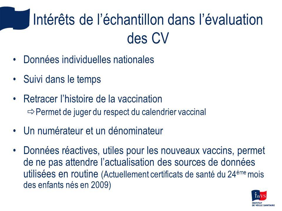 Intérêts de l'échantillon dans l'évaluation des CV