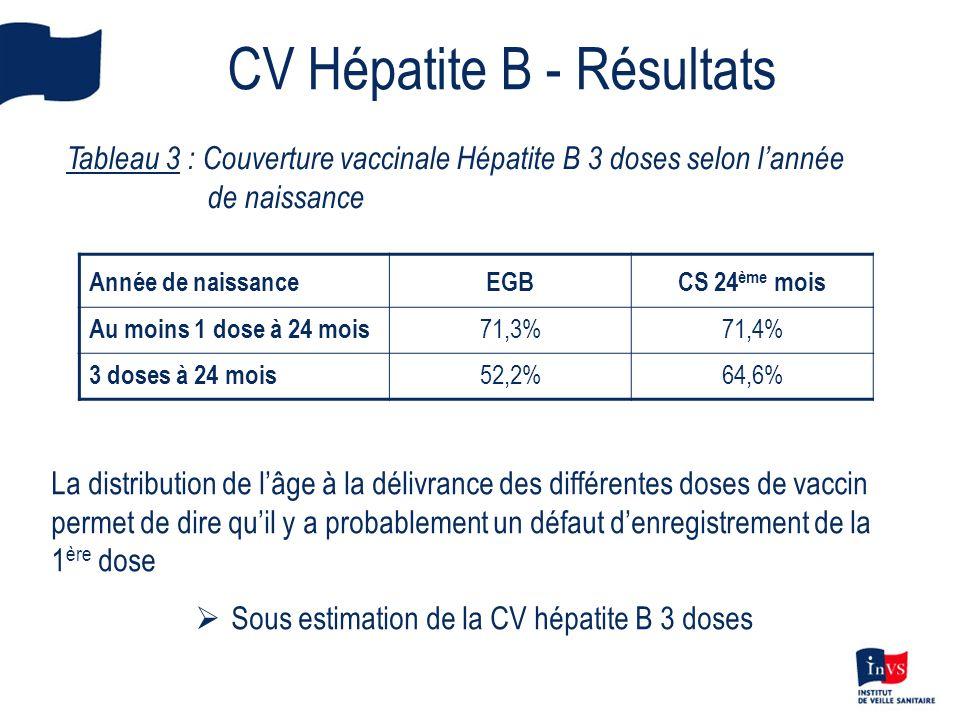 CV Hépatite B - Résultats